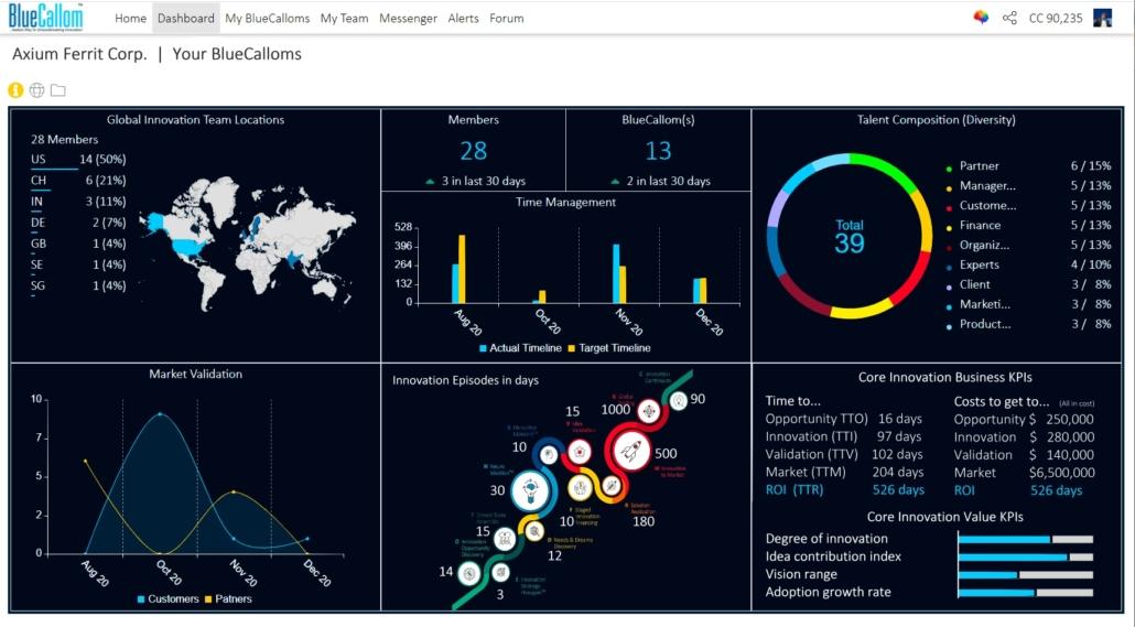 BlueCallom Neuro Innovation Management Technology