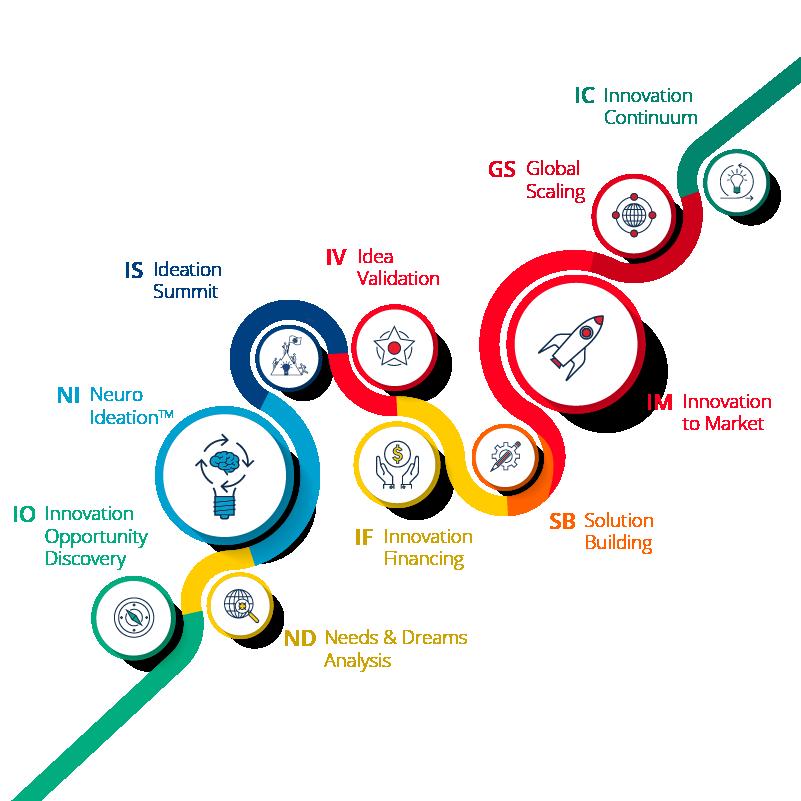 Neuro Innovation Management  Innovation Journey Map